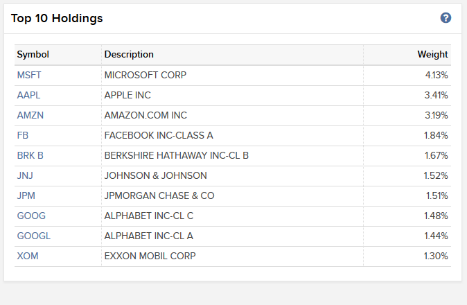 Fund parser Top 10 Holdings