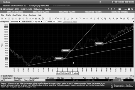 Intro to Technical Analysis